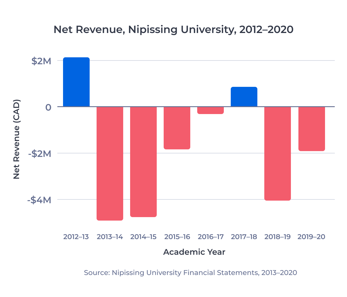 Bar chart showing net revenue reported by Nipissing University from 2012-13 to 2019-20. The university reported a new loss in 7 of the past 8 years.