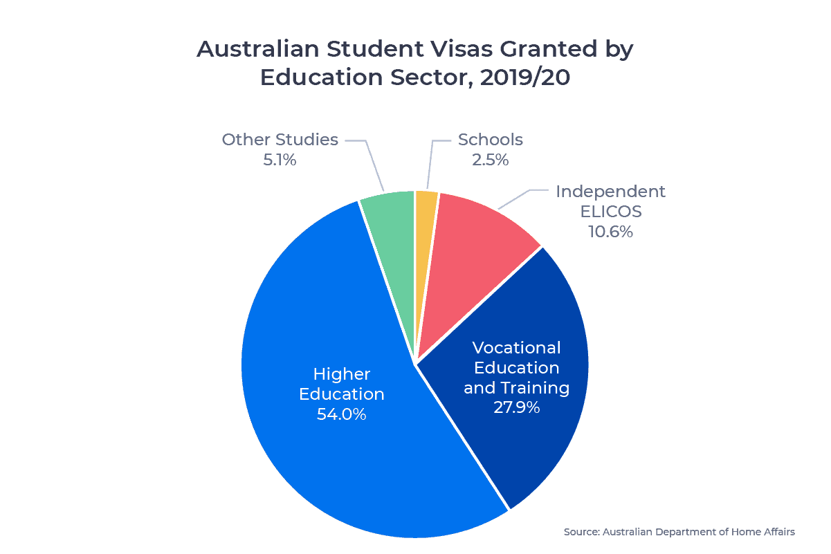 Circle chart showing the distribution of Australian student visas in 2019/20 by education sector