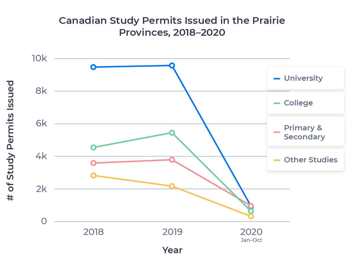 Line chart showing Canadian study permits numbers for Prairie provinces per study level between 2018 and 2020 (Jan-Oct)