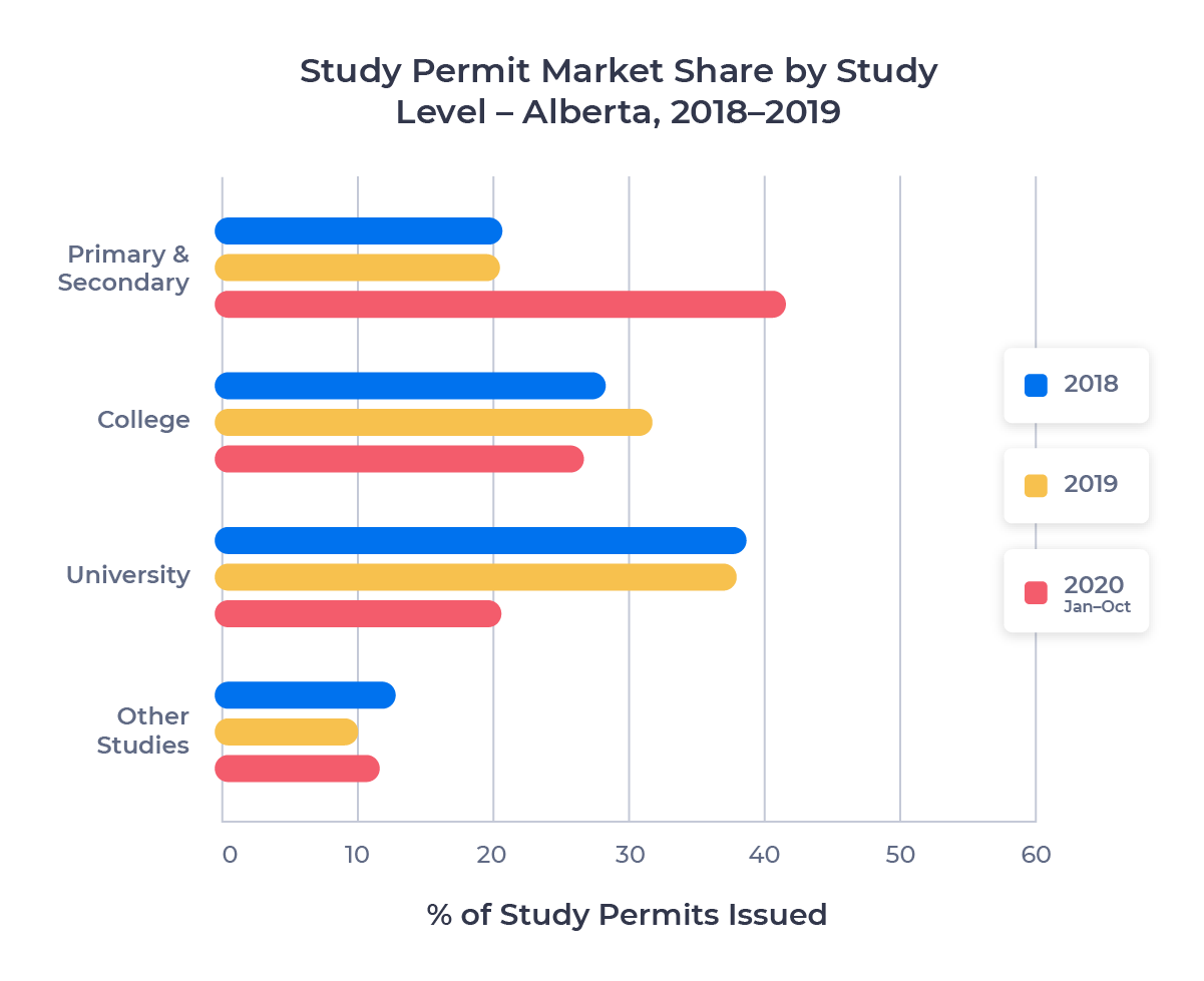 Horizontal bar chart showing the study permit market share of each study level in Alberta from 2018 to 2020 (Jan-Oct)