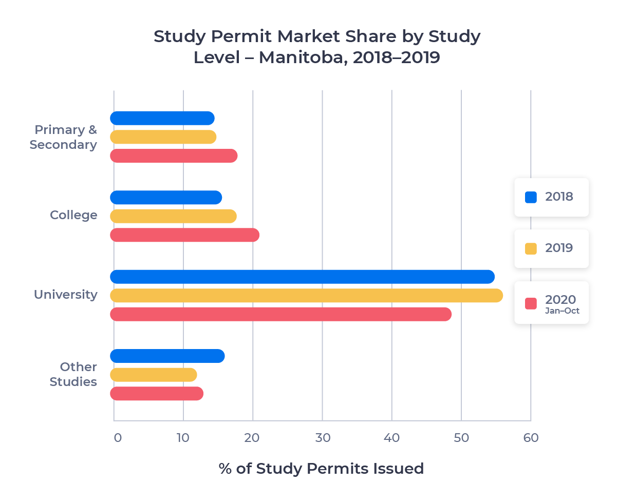 Horizontal bar chart showing the study permit market share of each study level in Manitoba from 2018 to 2020 (Jan-Oct)