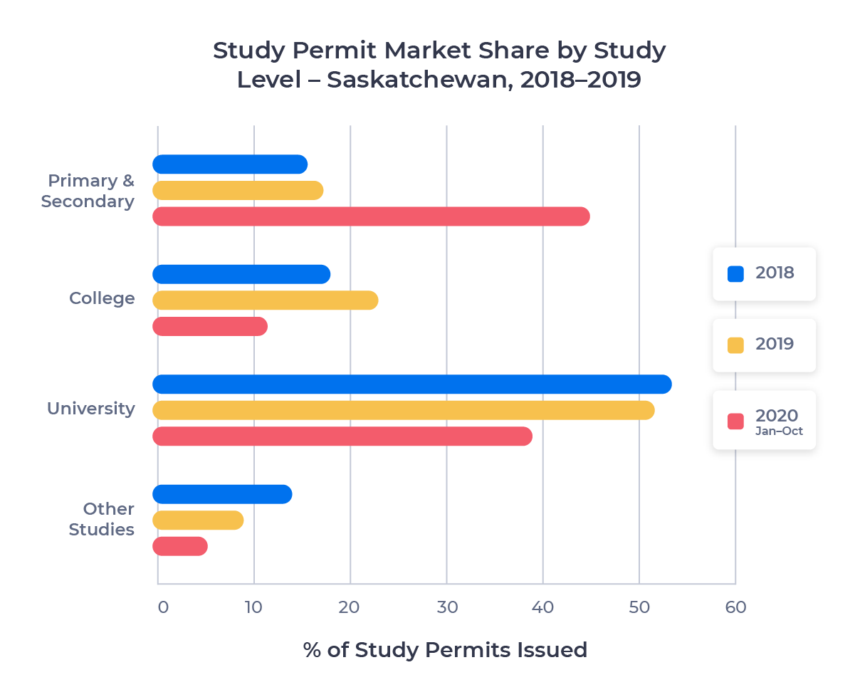 Horizontal bar chart showing the study permit market share of each study level in Saskatchewan from 2018 to 2020 (Jan-Oct)