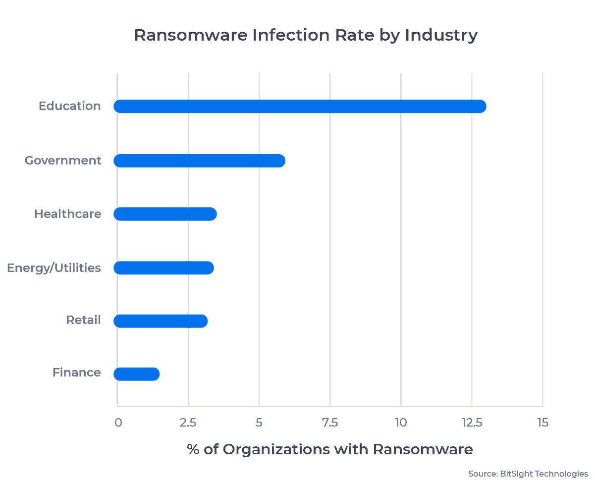 Bar chart showing the ransomware infection rate across six major industries: education, government, healthcare, energy/utilities, retail, and finance. Examined in detail below.