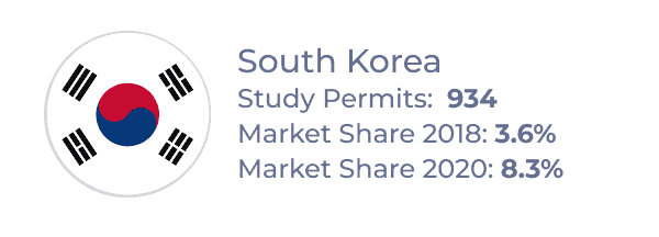 Top source country for Atlantic provinces from 2018–2020: South Korea, with 934 study permits