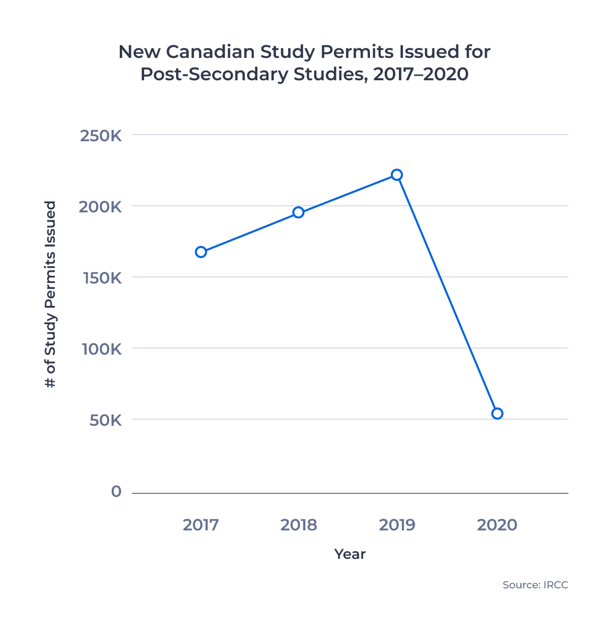 Line chart of New Canadian Study Permits Issued for Post-Secondary Students, 2017–2020