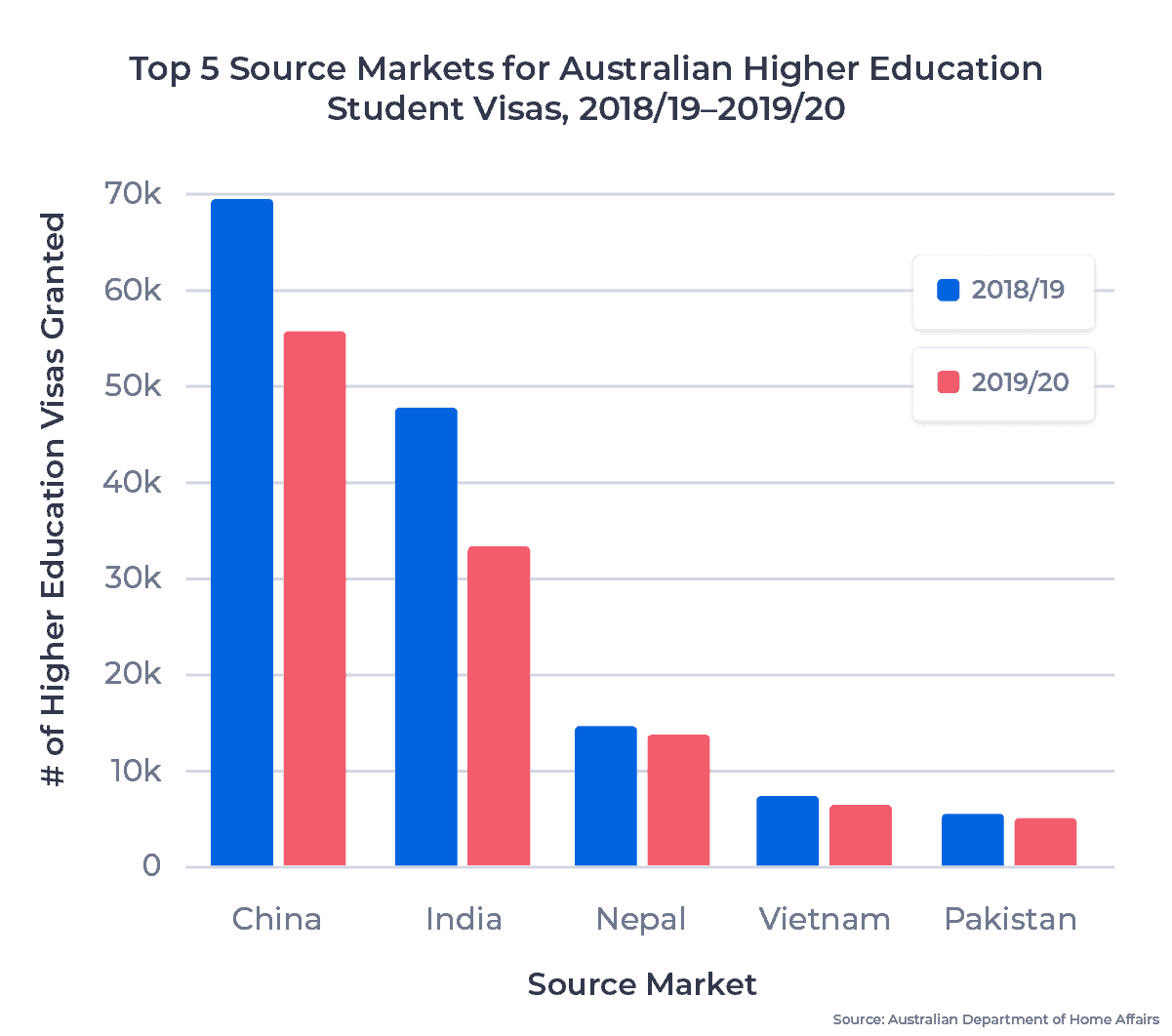 Double bar chart showing the top 5 source markets for Australian higher education student visas in 2018/19 to 2019/20