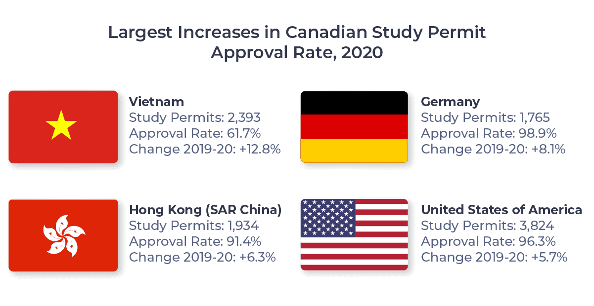 Flags of the source markets with the largest increases in Canadian Study permit approval rates, 2020 (Hong Kong, Germany, Vietnam, USA)