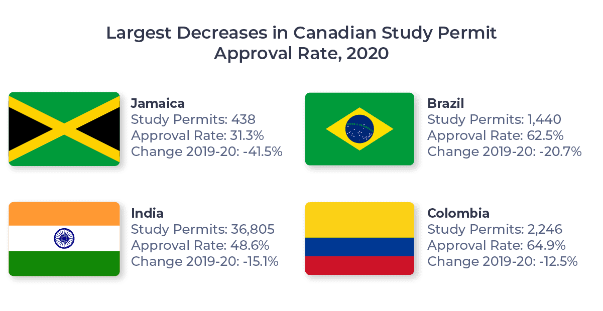 Flags of the source markets with the largest decreases in Canadian Study permit approval rates, 2020 (Jamaica, Brazil, India, Colombia)