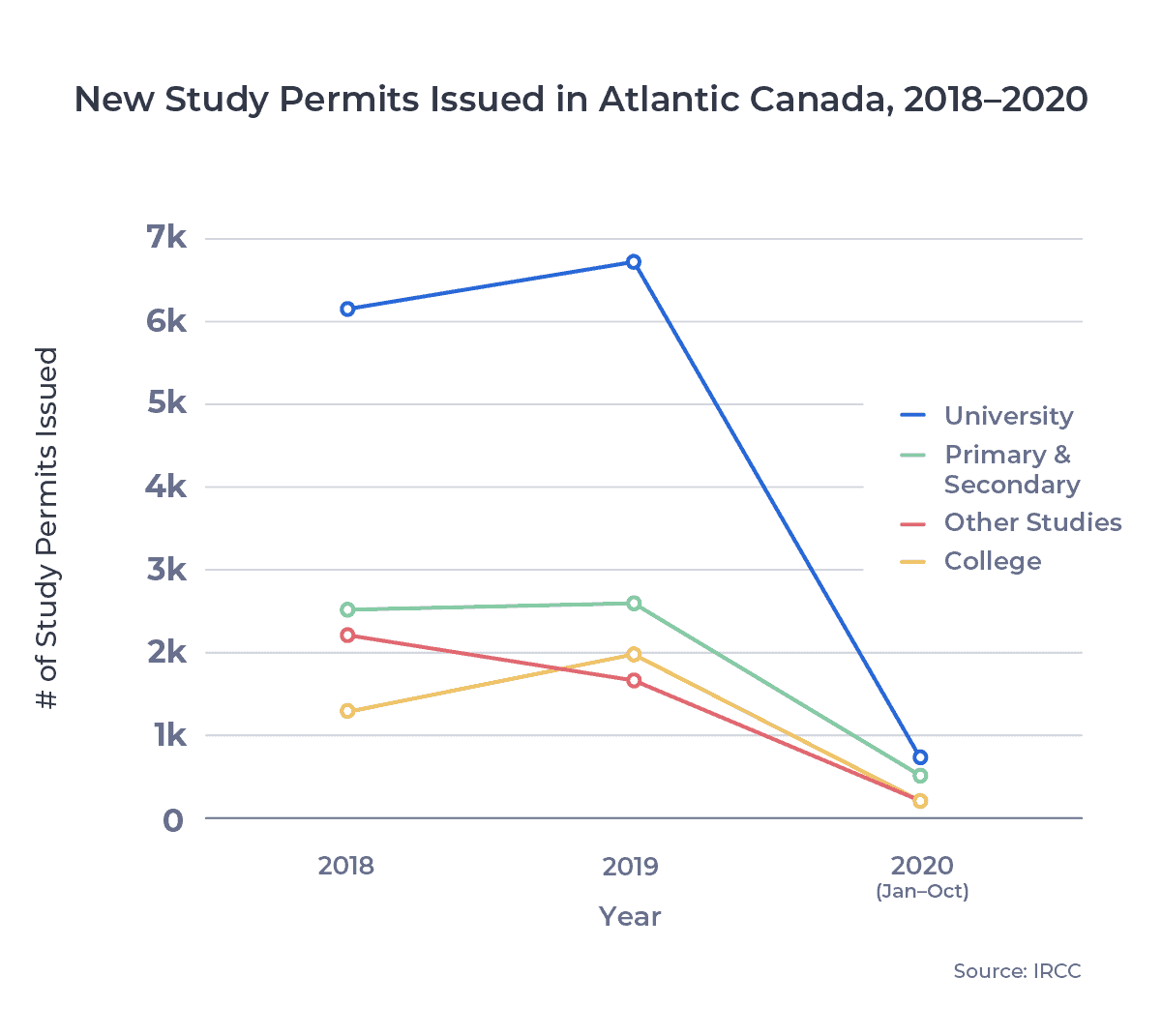 Line chart showing New Canadian Study Permits Issued in Atlantic Canada, 2018–2020