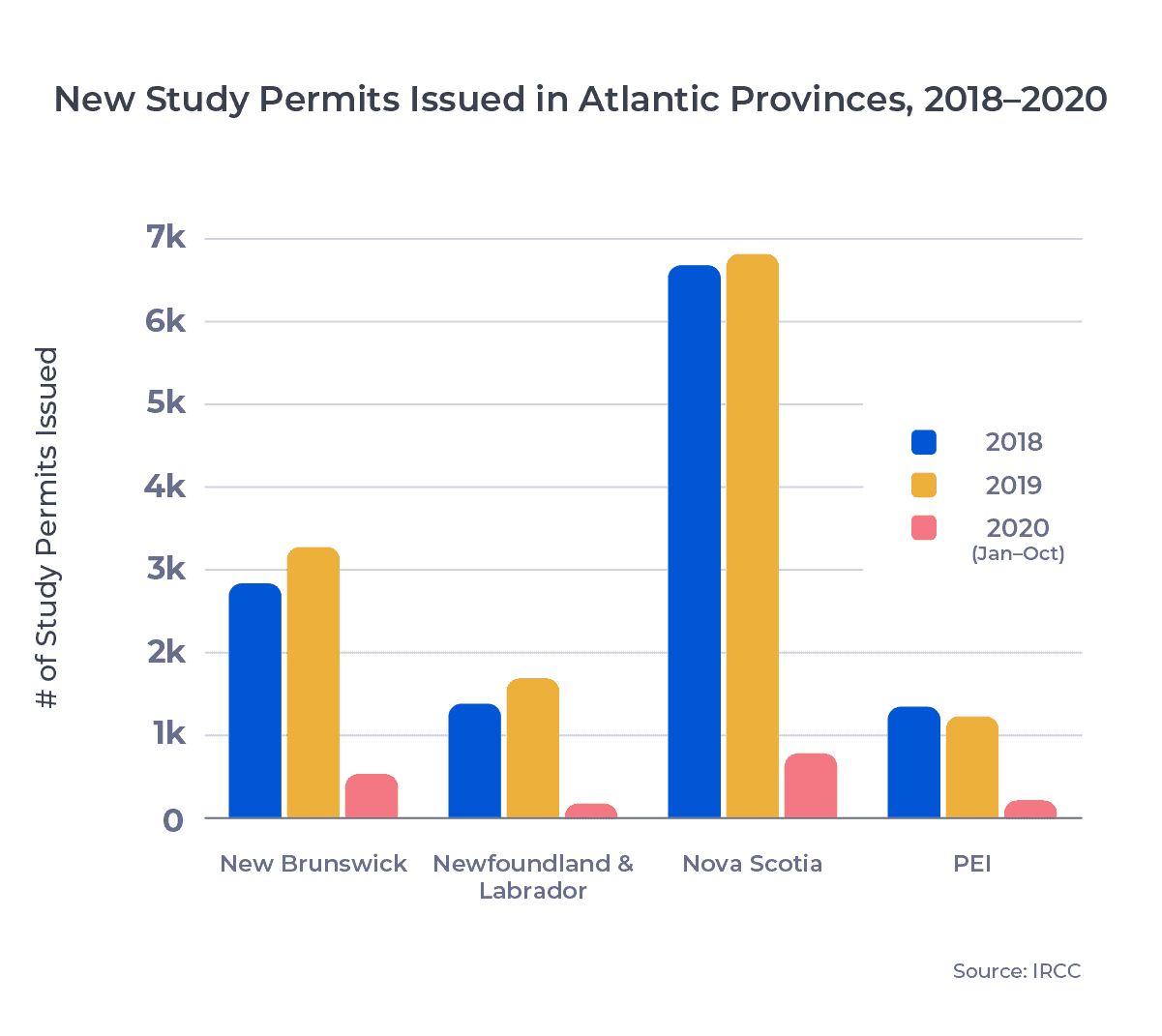 Triple vertical bar chart showing New Study Permits Issued in Atlantic Provinces, 2018–2020