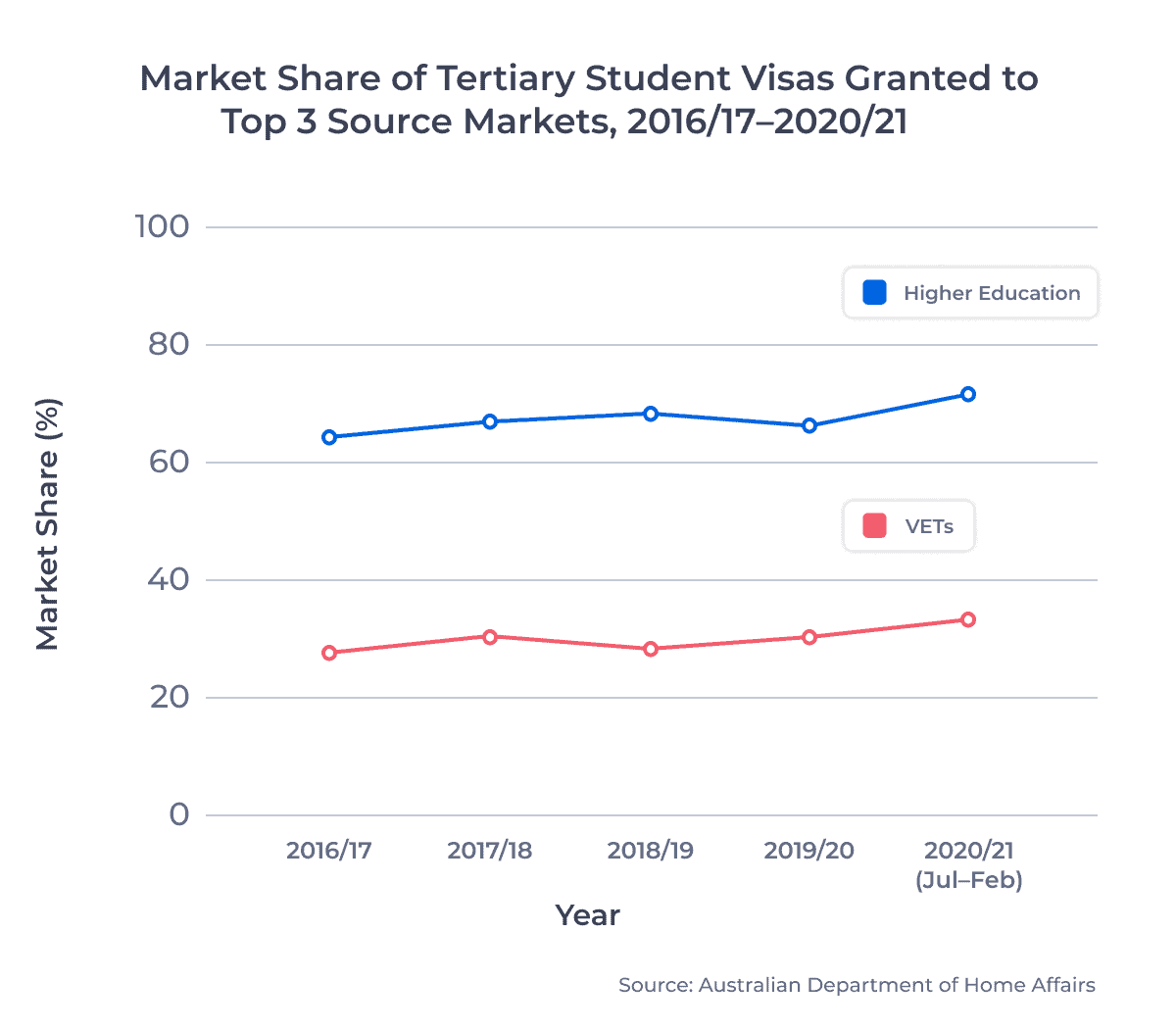 Market Share of Tertiary Education Visas Issued, Top 3 Source Markets, 2016/17-2020/21 (horizontal line graph)
