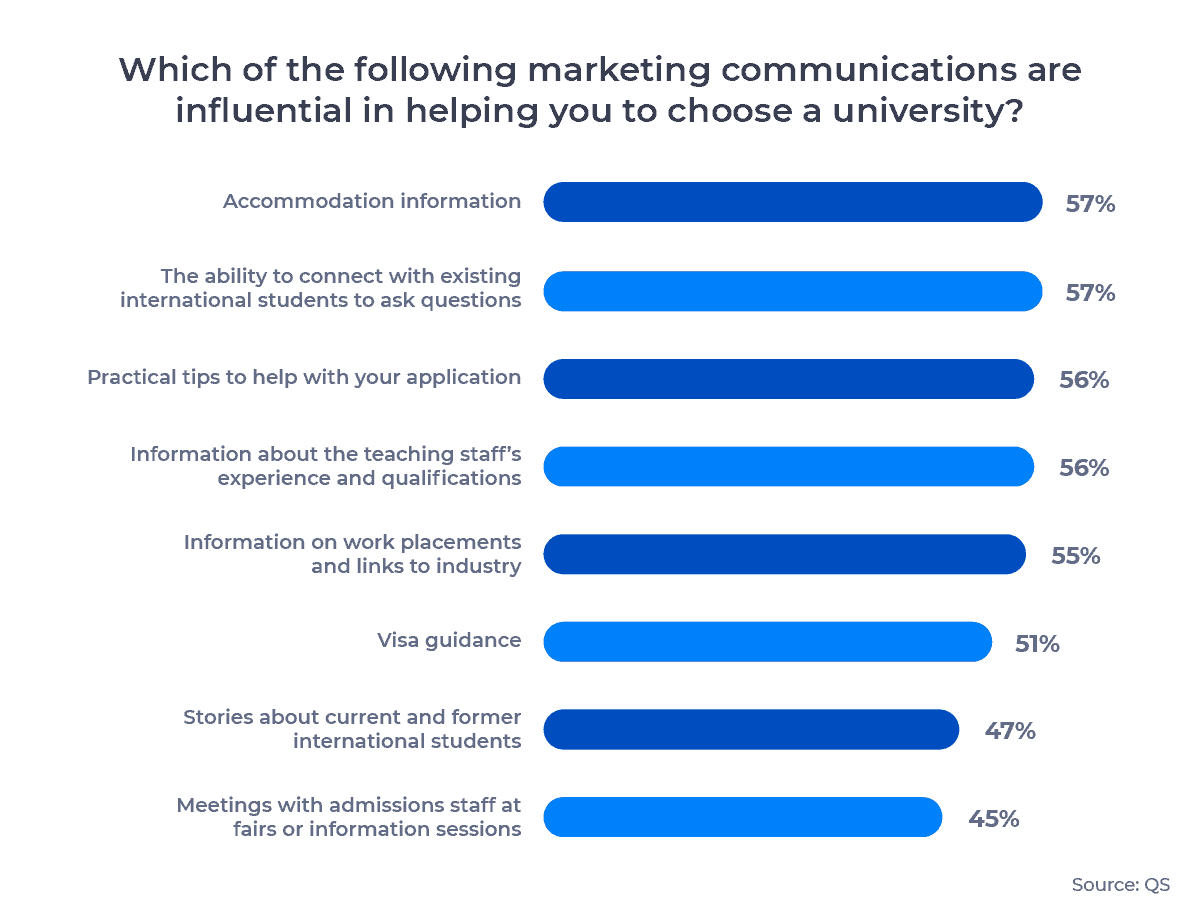 Bar chart showing the marketing communications that are most influential in helping students choose a university. Examined in detail below.