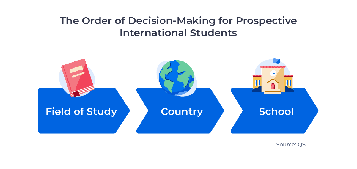 Flow chart showing the order in which students make decisions about where and what to study abroad. Examined in detail above.