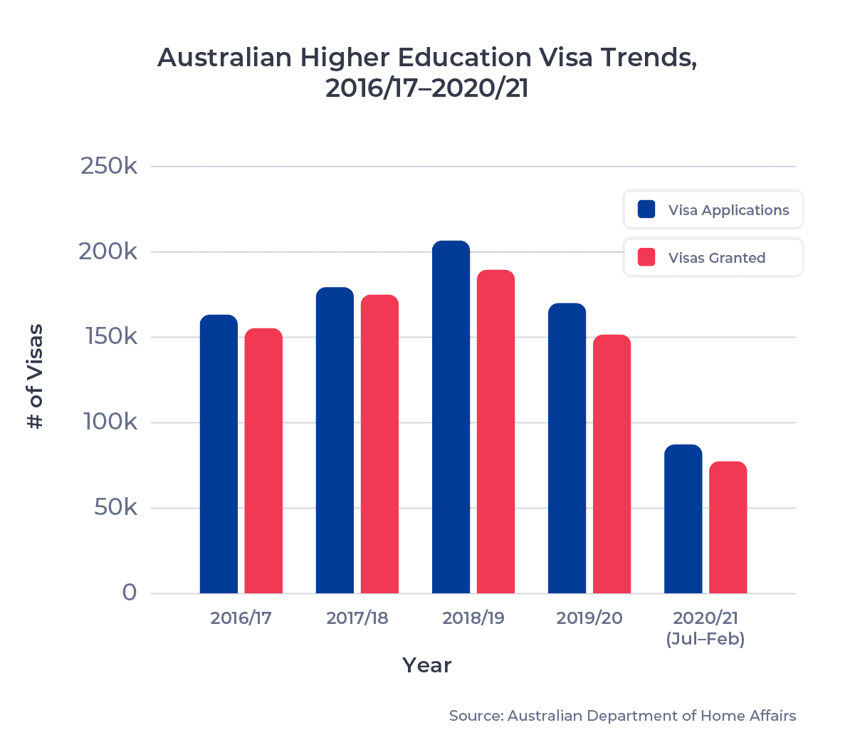 Australia Higher Education Visa Trends vertical bar graph, showing # of visas issued from 2016/17 to 2020/21
