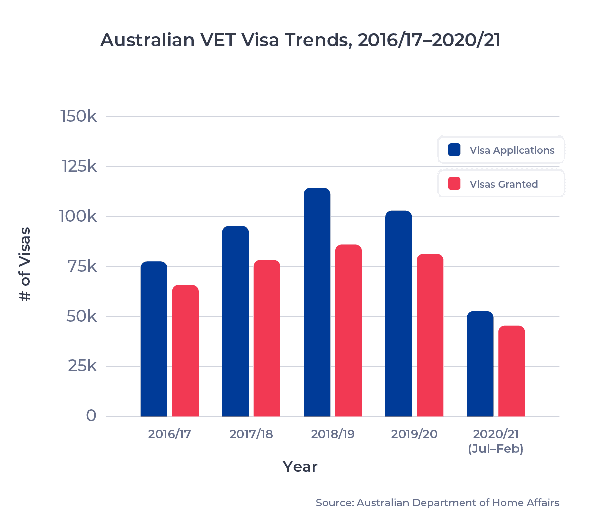 Australia VET Visa Trends vertical bar graph, showing # of visas issued from 2016/17 to 2020/21