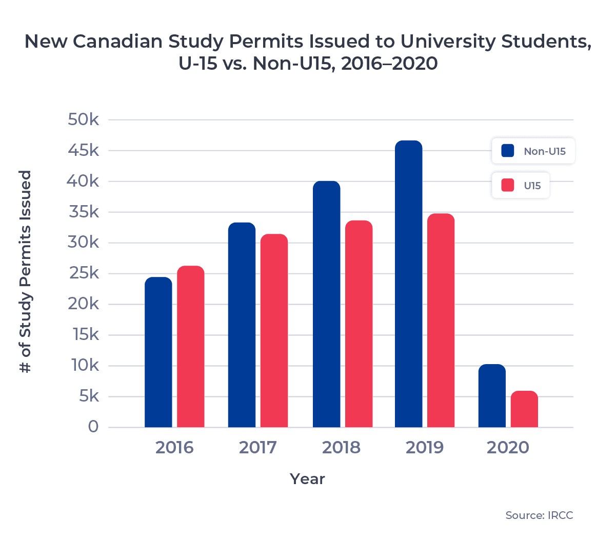 New Canadian Study Permits Issued to University Students, U15 vs. Non-U15, 2016–2020