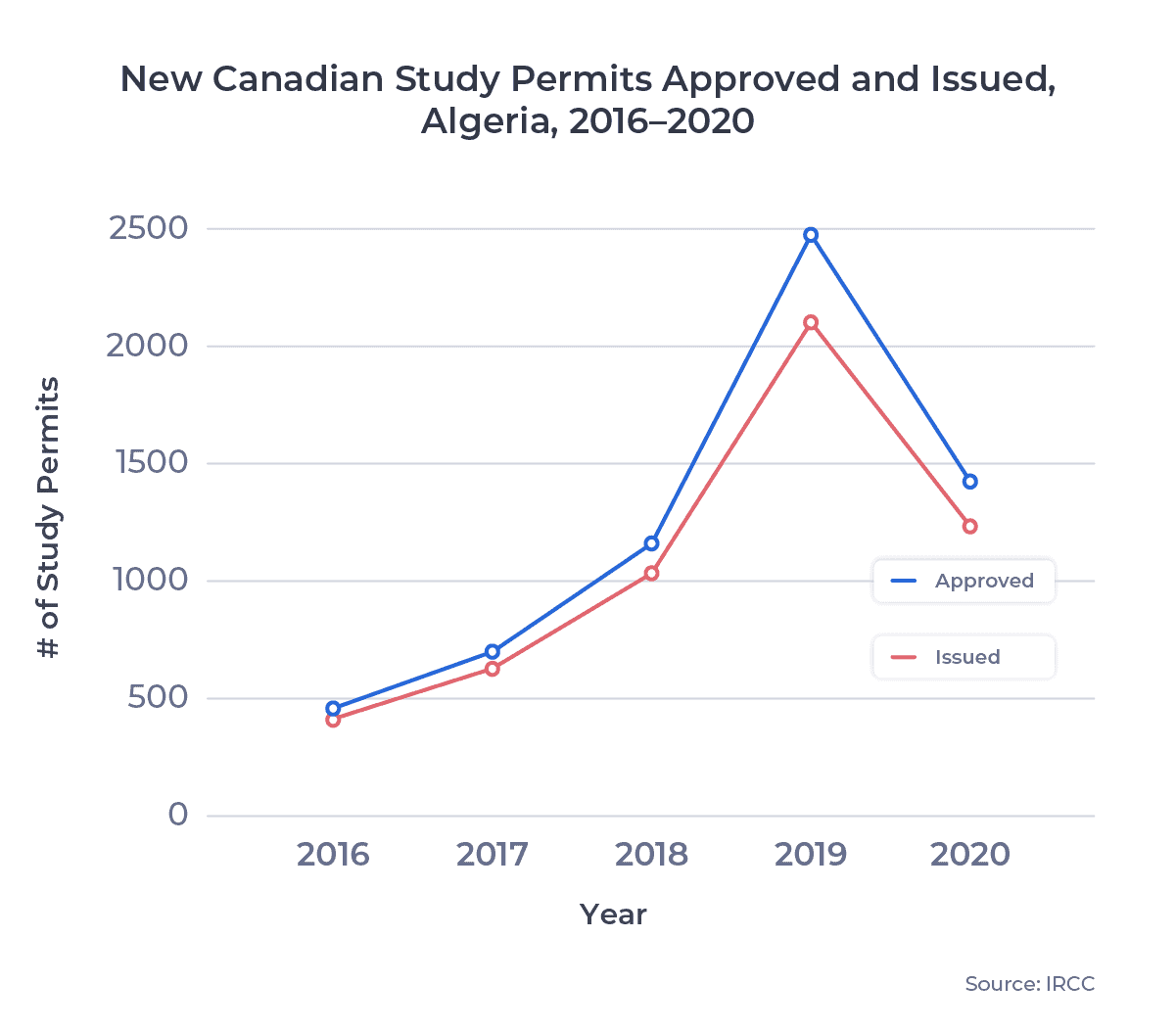 New Canadian Study Permits Approved and Issued, Algeria, 2016–2020