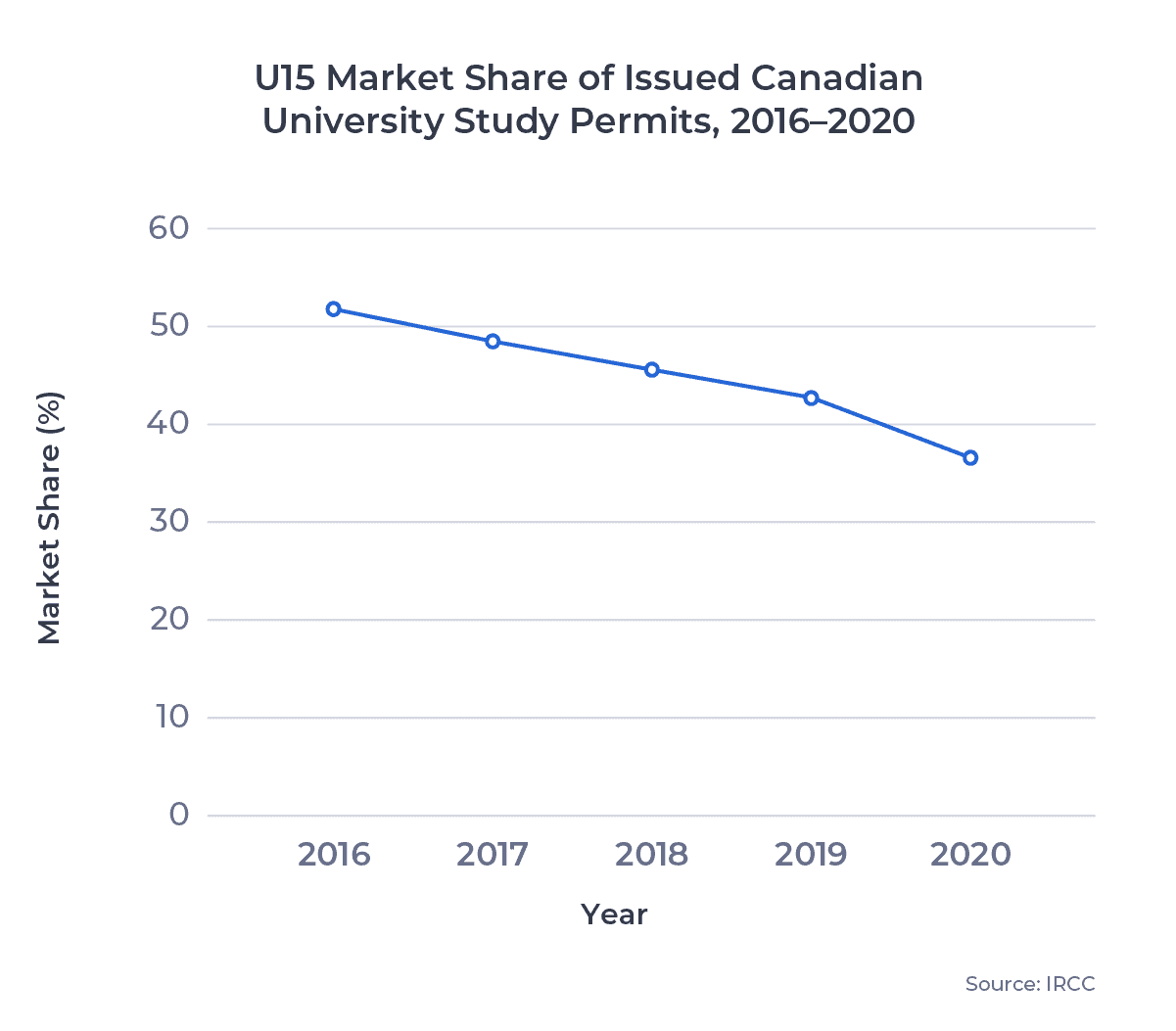 U15 Market Share of Issued Canadian University Study Permits, 2016–2020
