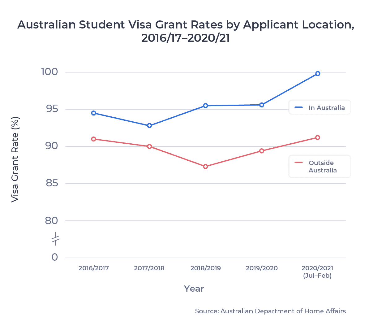 Australian Student Visa Grant Rates by Applicant Location, 2016/17–2020/21