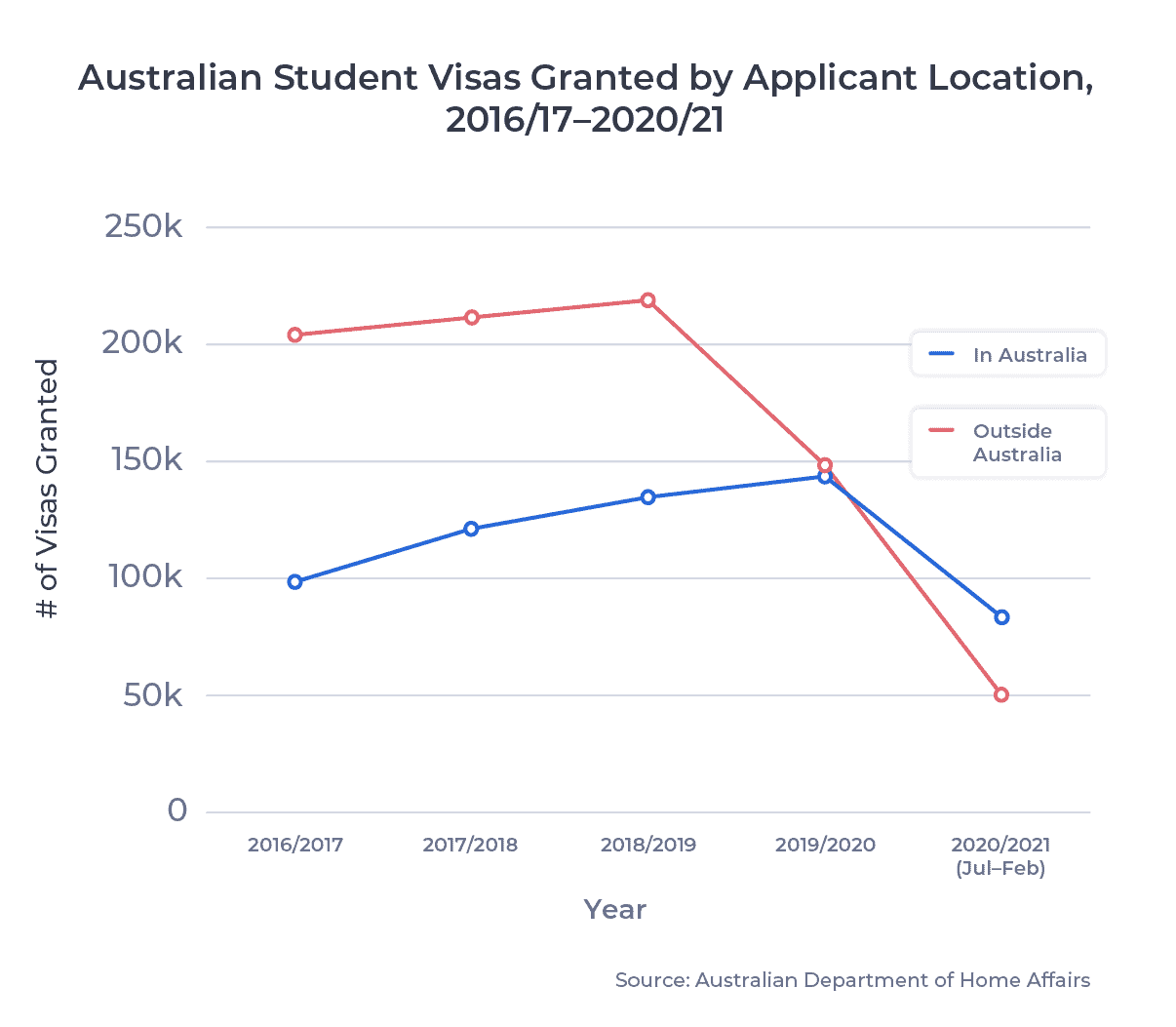 Australian Student Visas Granted by Application Location, 2016/17–2020/21