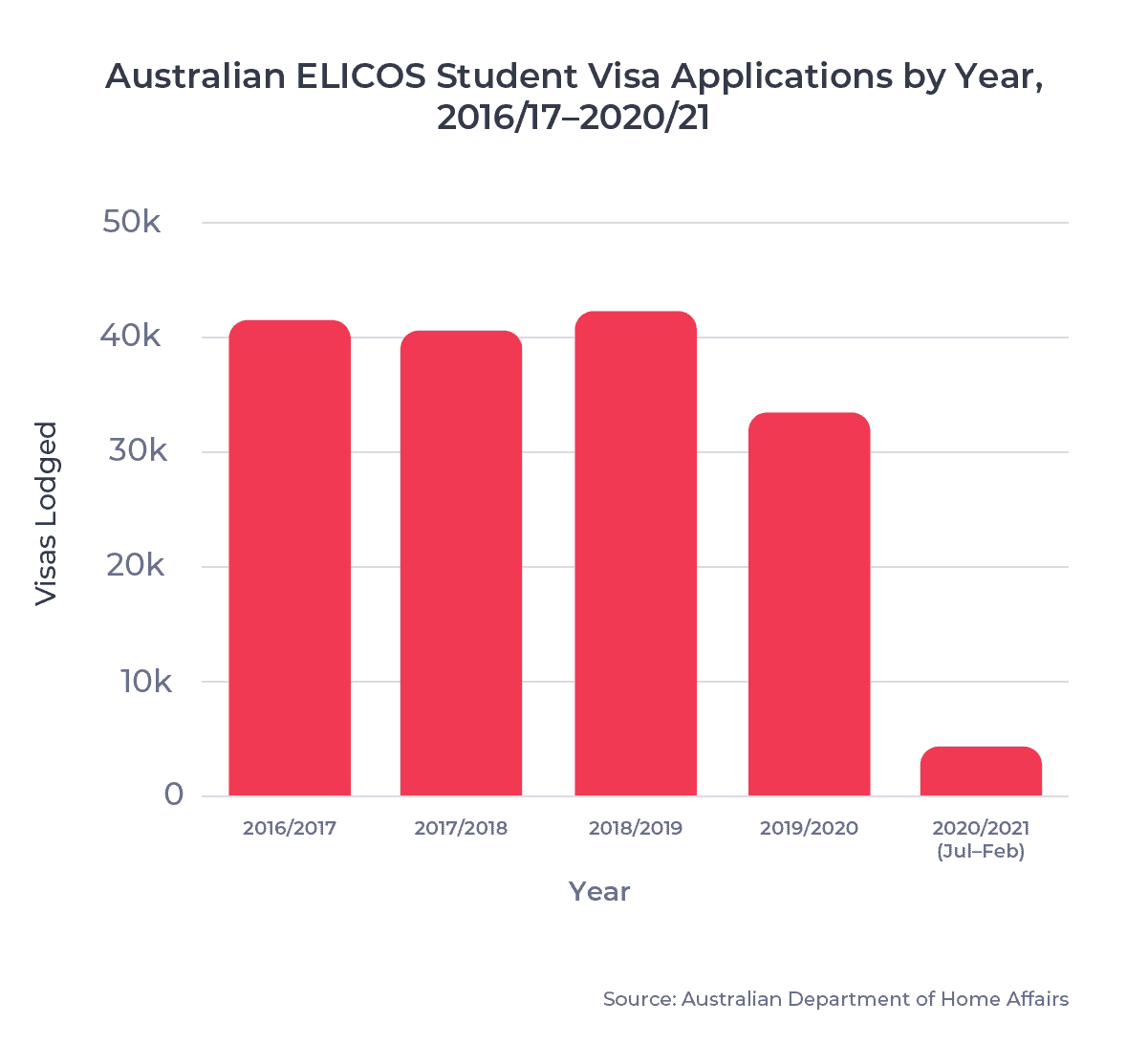 Australian ELICOS Student Visa Application by Year, 2016/17–2020/21