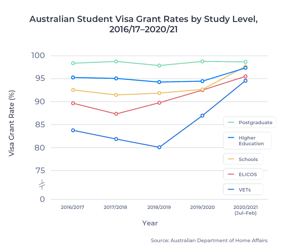 Australian Student Visa Grant Rates by Study Level, 2016/17–2020/21