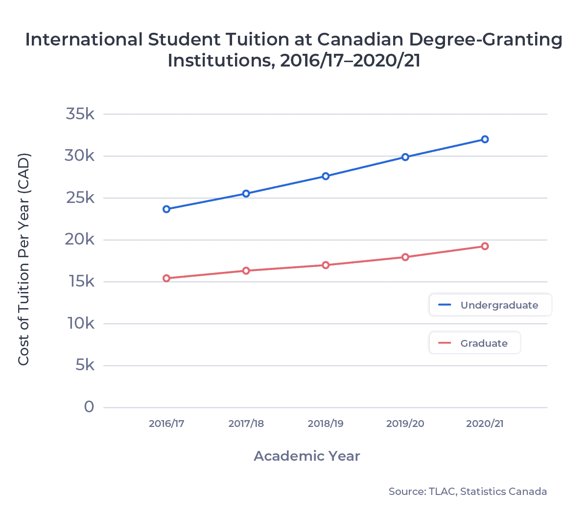 Line chart of international student tuition at Canadian Degree-Granting Institutions, 2016/17–2020/21