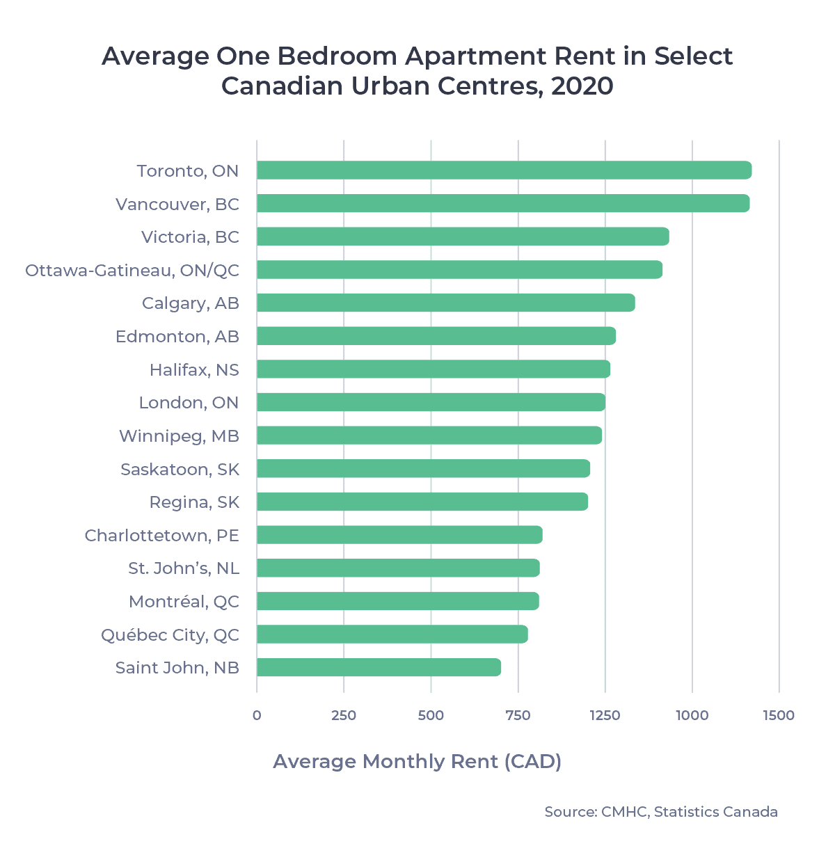 Bar chart of average one bedroom apartment rent in select Canadian urban centres, 2020