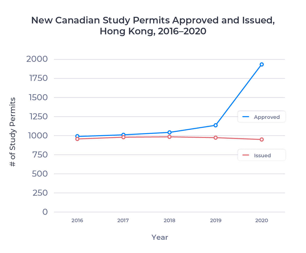 Line graph showing the number of new Canadian study permits approved for and issued to Hong Kong residents from 2016 to 2020. Examined in detail below.