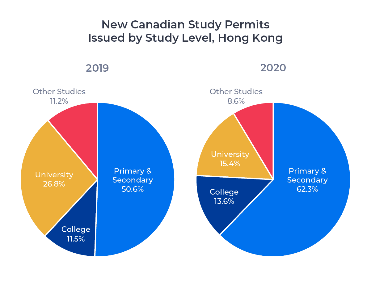 Two circle charts showing the distribution by study level of new Canadian study permits issued to Hong Kong residents in 2019 and 2020. Examined in detail below.