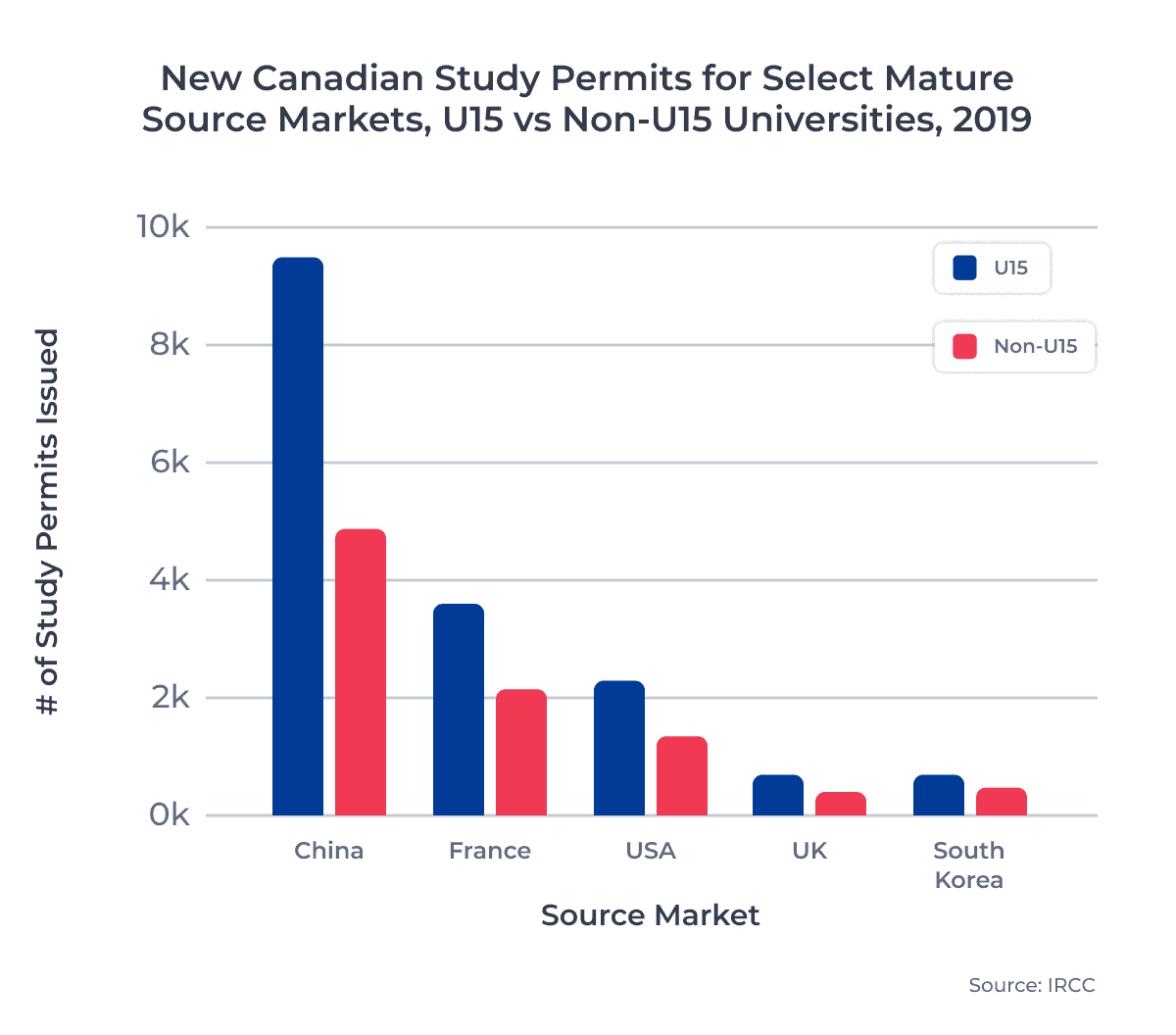 New Canadian Study Permits for Select Mature Source Markets, U15 vs Non-U15 Universities, 2019