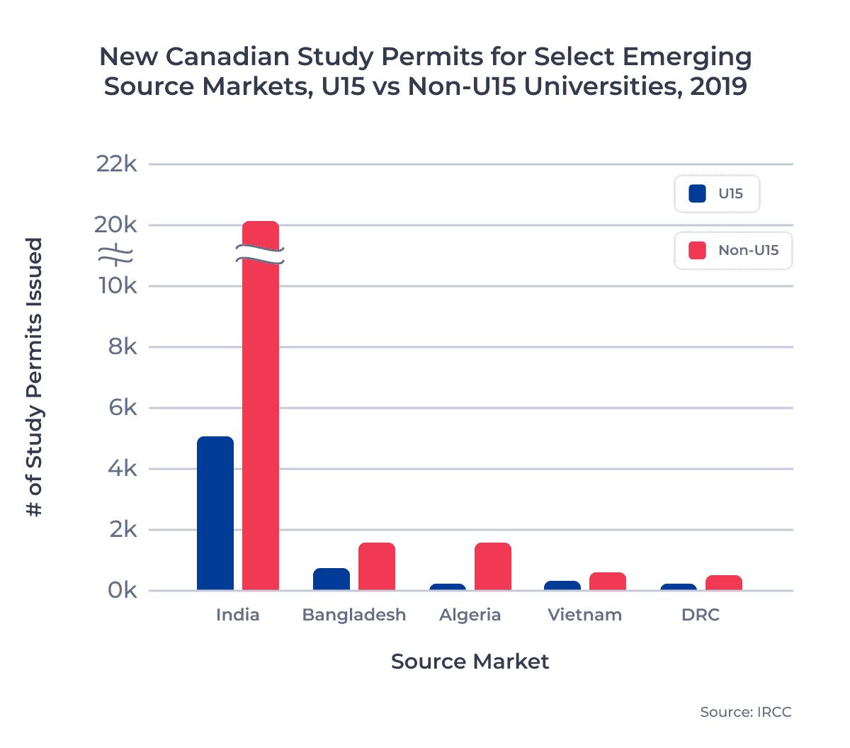 New Canadian Study Permits for Select Emerging Source Markets, U15 vs Non-U15 Universities, 2019