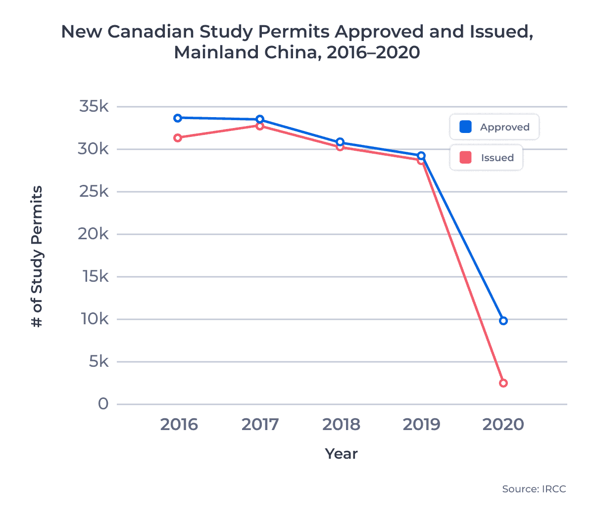 Line chart showing the number of new Canadian study permits approved for and issued to students from Mainland China between 2016 and 2020. Examined in detail below.