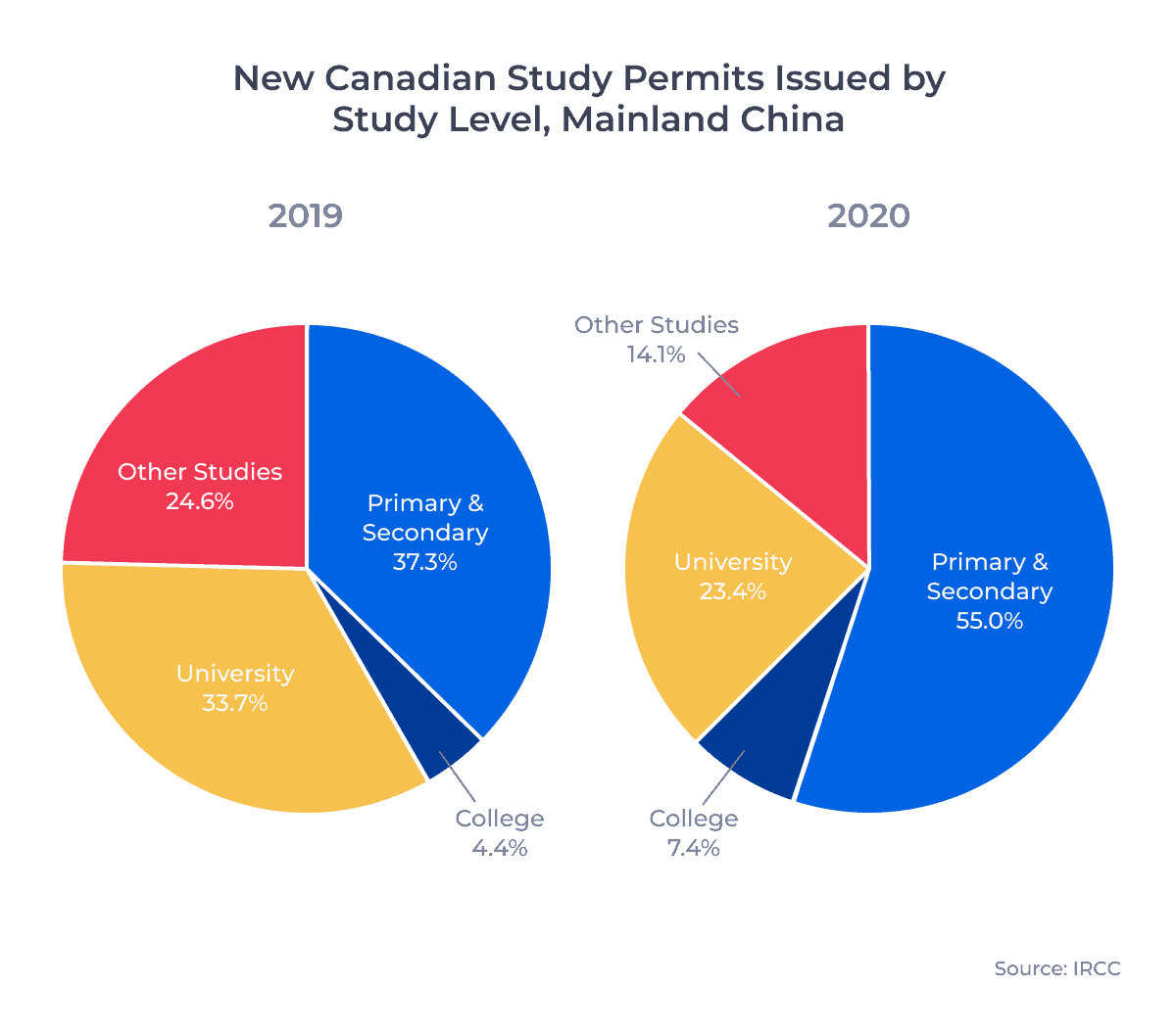 Two circle charts showing the distribution by study level of new Canadian study permits issued to residents of Mainland China in 2019 and 2020. Examined in detail below.