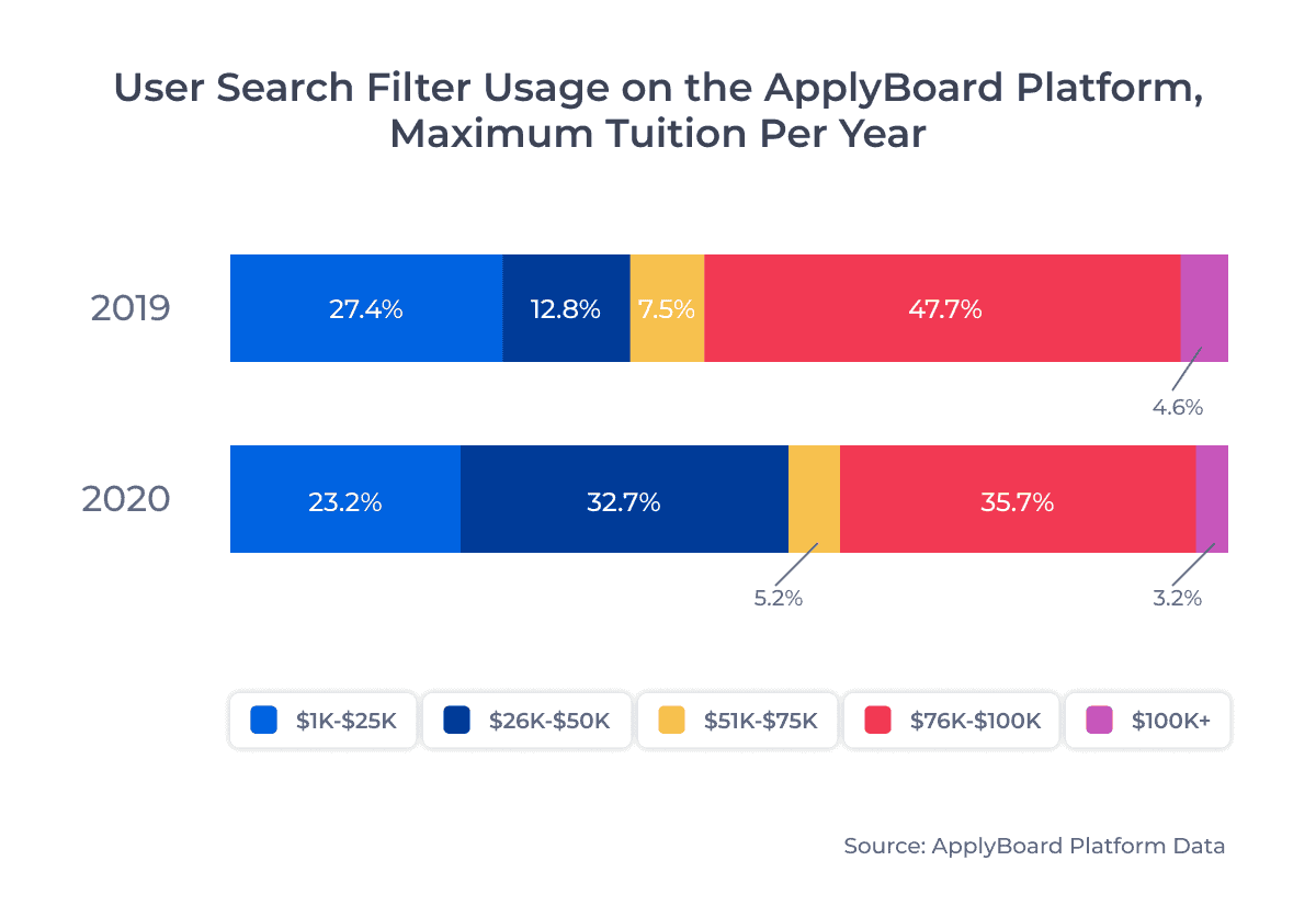 User Search Filter Usage on the ApplyBoard Platform,Maximum Tuition Per Year
