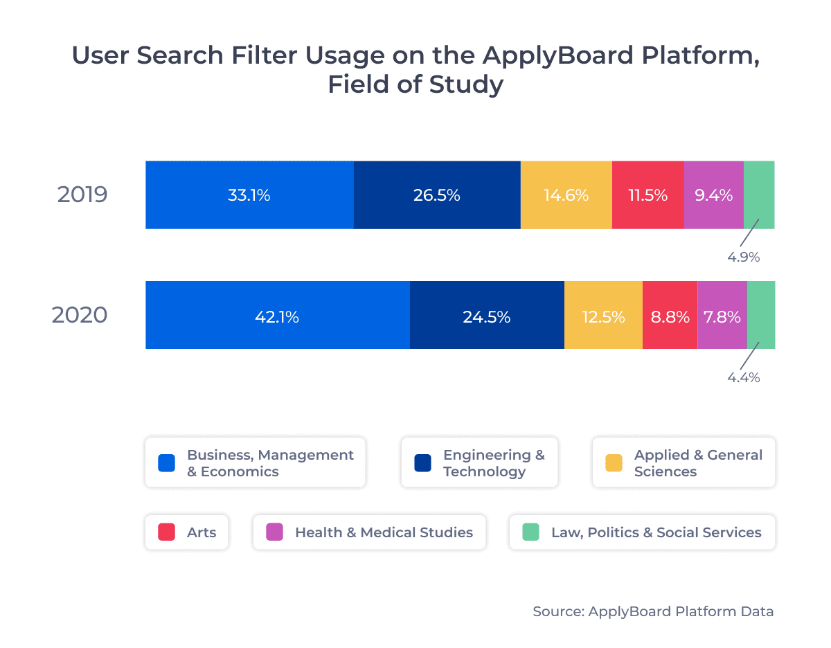 User Search Filter Usage on the ApplyBoard Platform, Field of Study