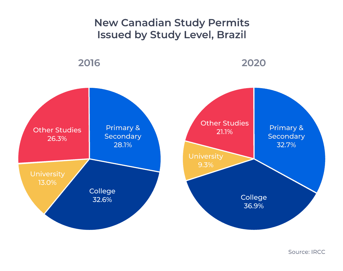 New Canadian Study Permits Issued by Study Level, Brazil