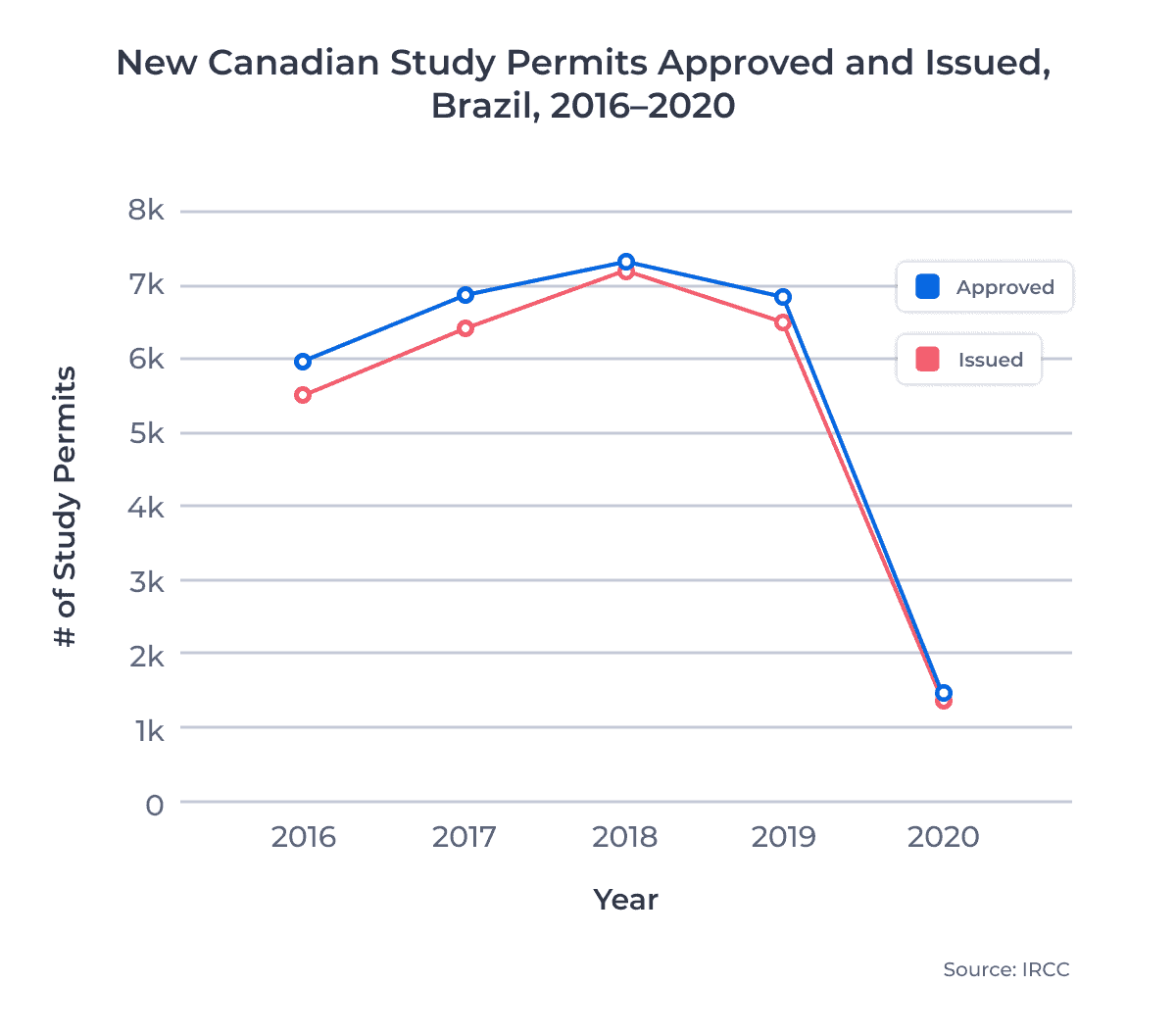 New Canadian Study Permits Approved and Issued, Brazil, 2016–2020