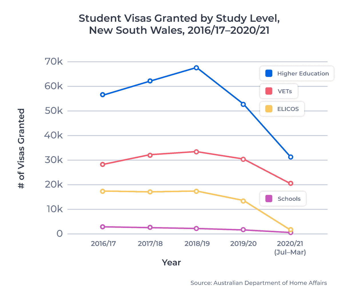 Student Visas Granted by Study Level, New South Wales, 2016/17–2020/21