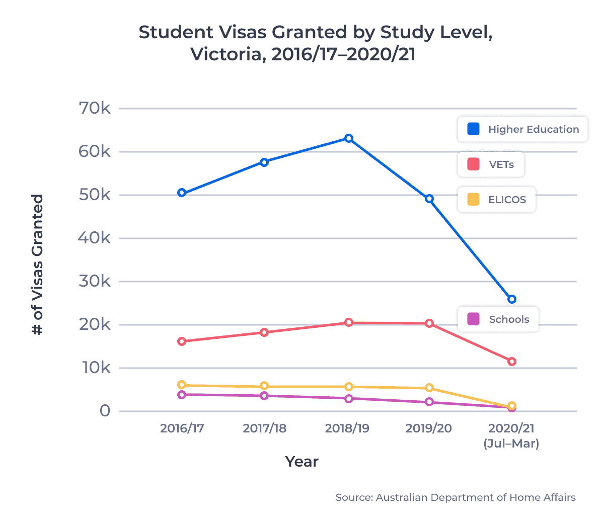 Student Visas Granted by Study Level, Victoria, 2016/17–2020/21