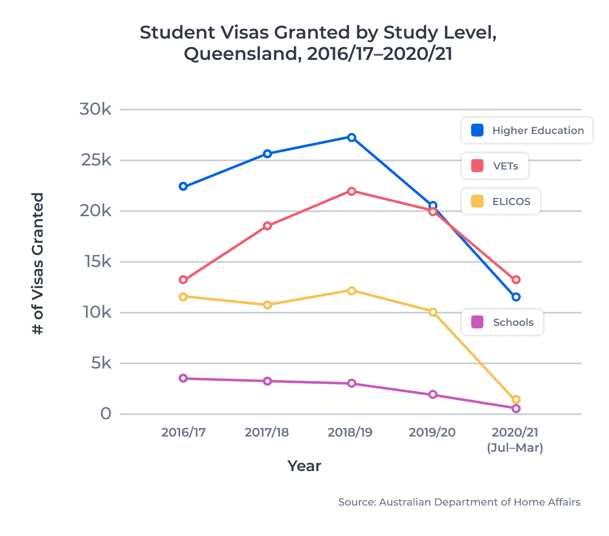Student Visas Granted by Study Level, Queensland, 2016/17–2020/21