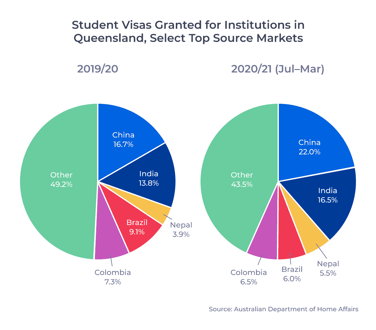 Student Visas Granted for Institutions in Queensland, Select Top Source Markets