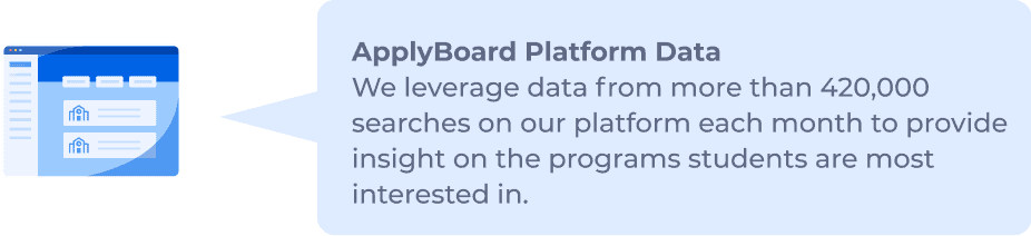 ApplyBoard Platform Data: We leverage data from more than 420,000 searches on our platform each month to provide insight on the programs students are most interested in.