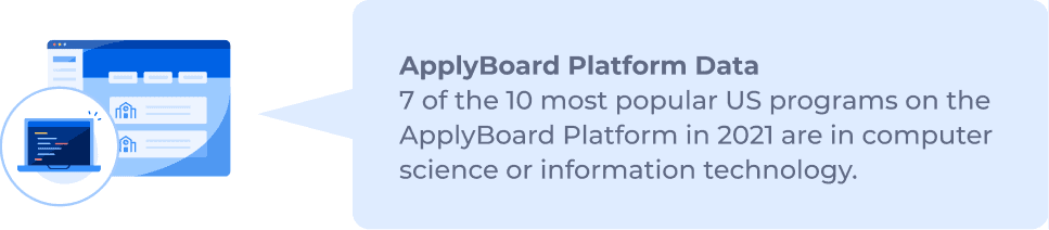 ApplyBoard Platform Data: 7 of the 10 most popular US programs on the ApplyBoard Platform in 2021 are in computer science or information technology.