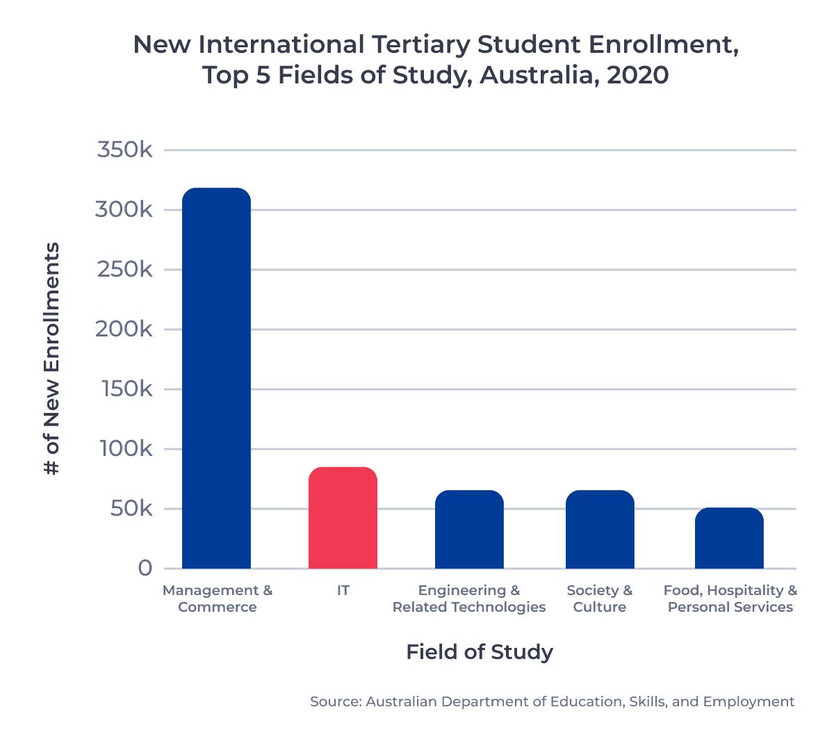 New International Tertiary Student Enrollment, Top 5 Fields of Study, Australia, 2020