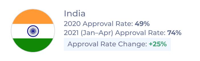 New Canadian Study Permit Approval Rates for Indian students in 2020 and Jan–Apr 2021 and rate of change between the two