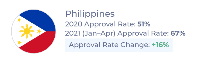 New Canadian Study Permit Approval Rates for Filipino students in 2020 and Jan–Apr 2021 and rate of change between the two