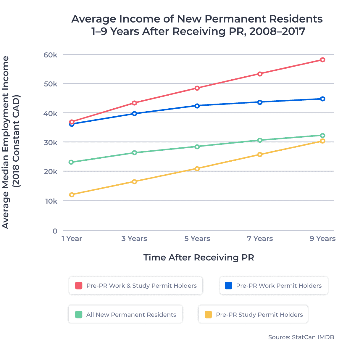 Average Income of New Permanent Residents 1–9 Years After Receiving PR, 2008–2017