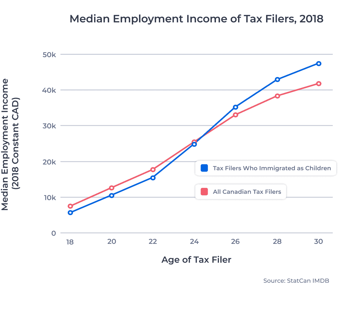 Median Employment Income of Tax Filers, 2018