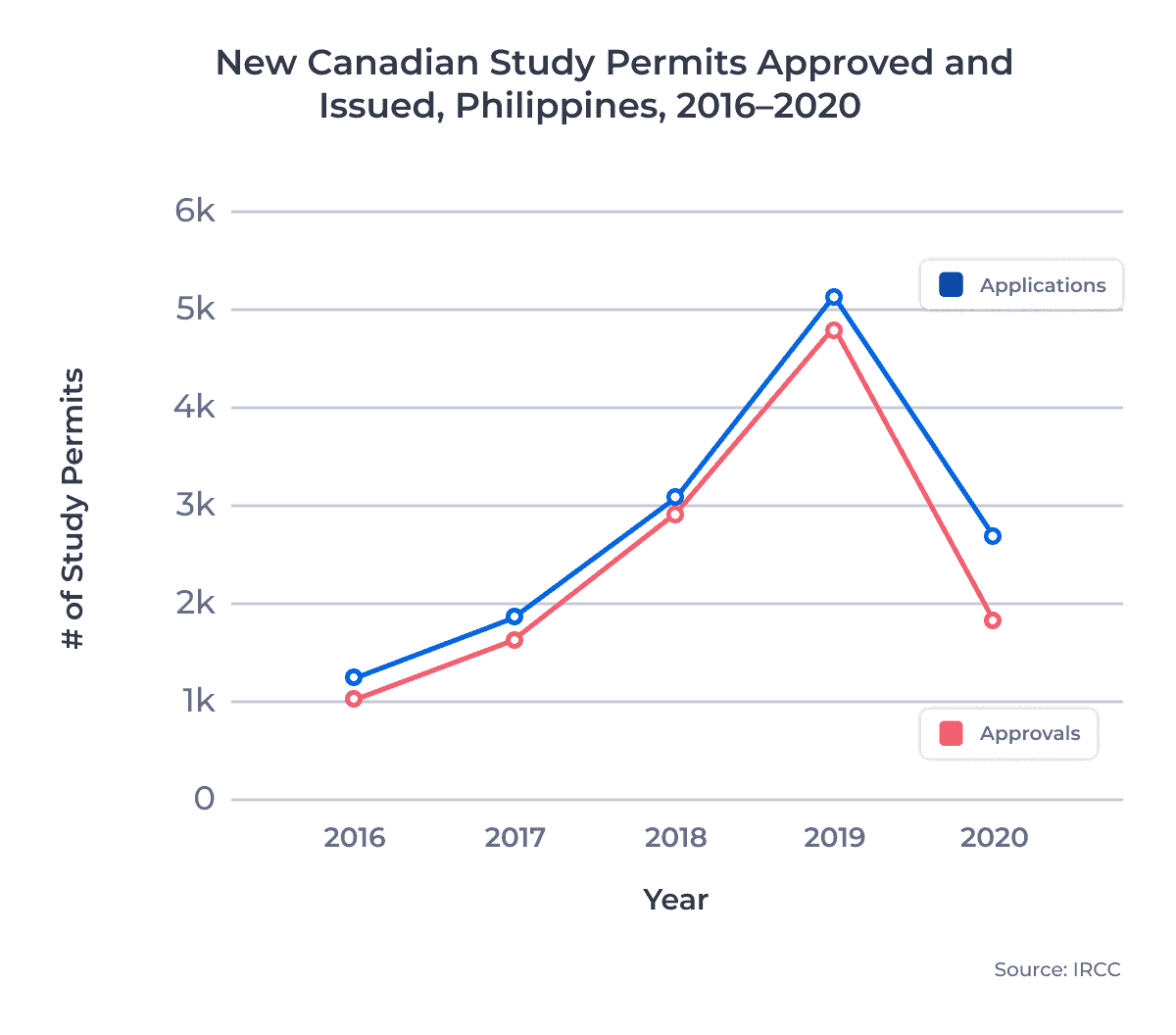 New Canadian Study Permits Approved and Issued, Philippines, 2016–2020